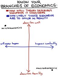 AisFor6Economics